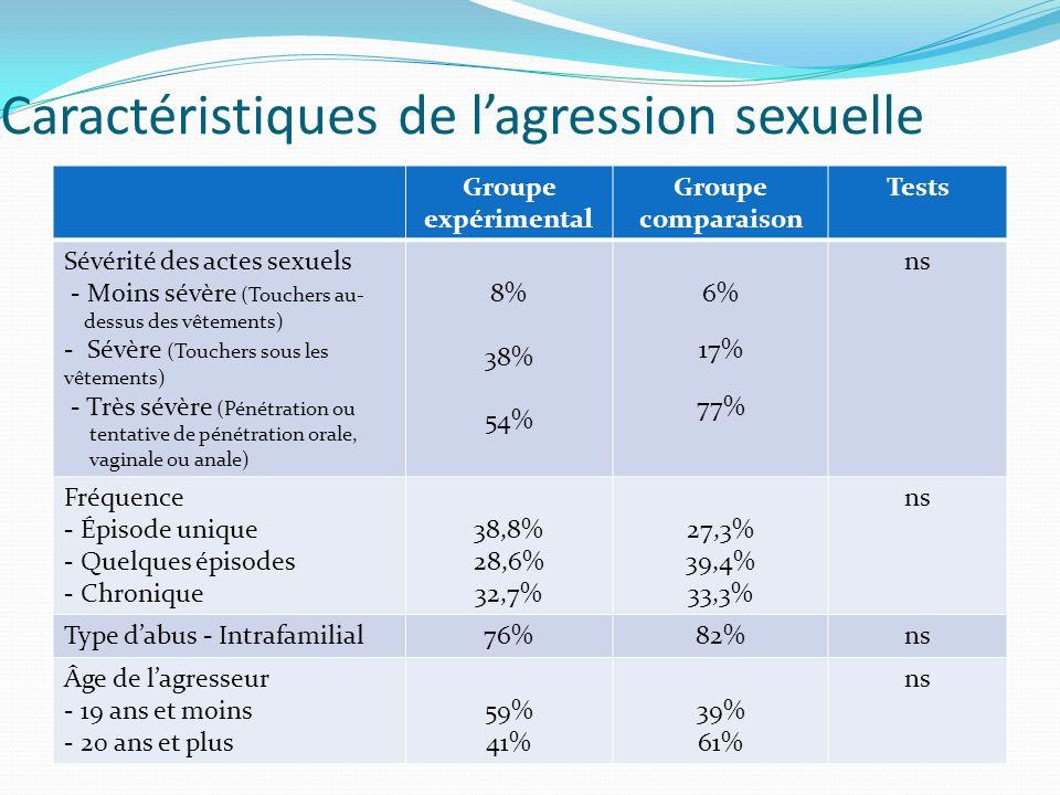 Caractéristiques de l'agression sexuelle