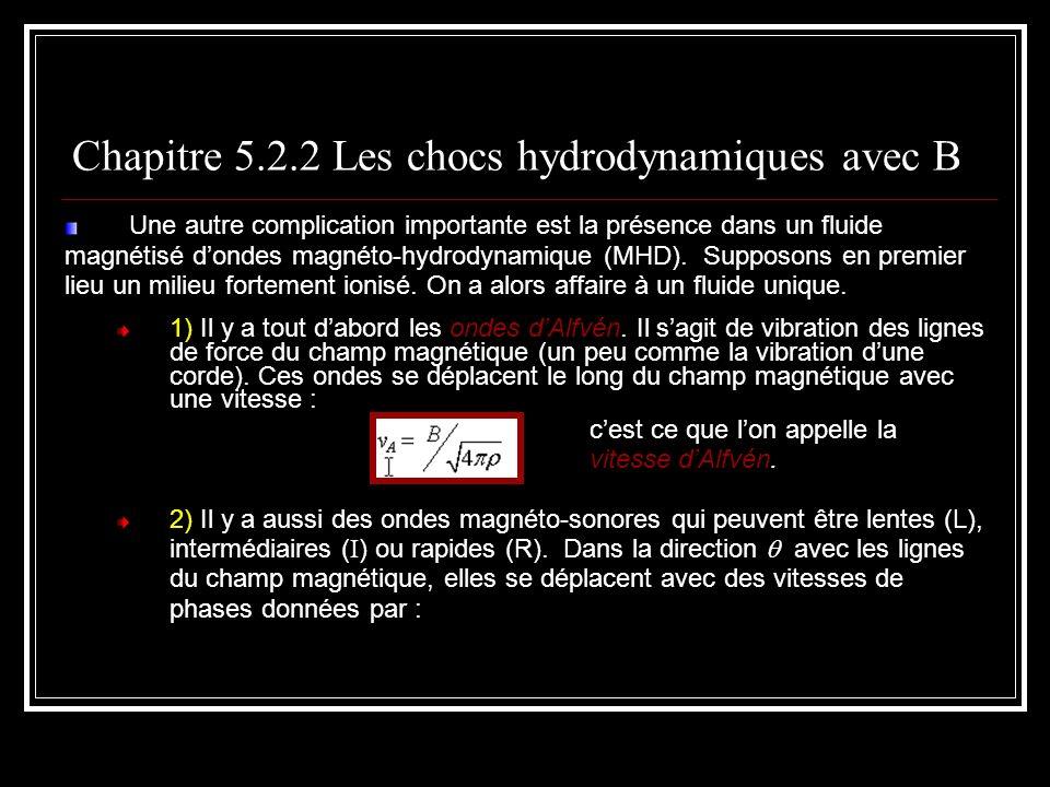 Chapitre 5.2.2 Les chocs hydrodynamiques avec B