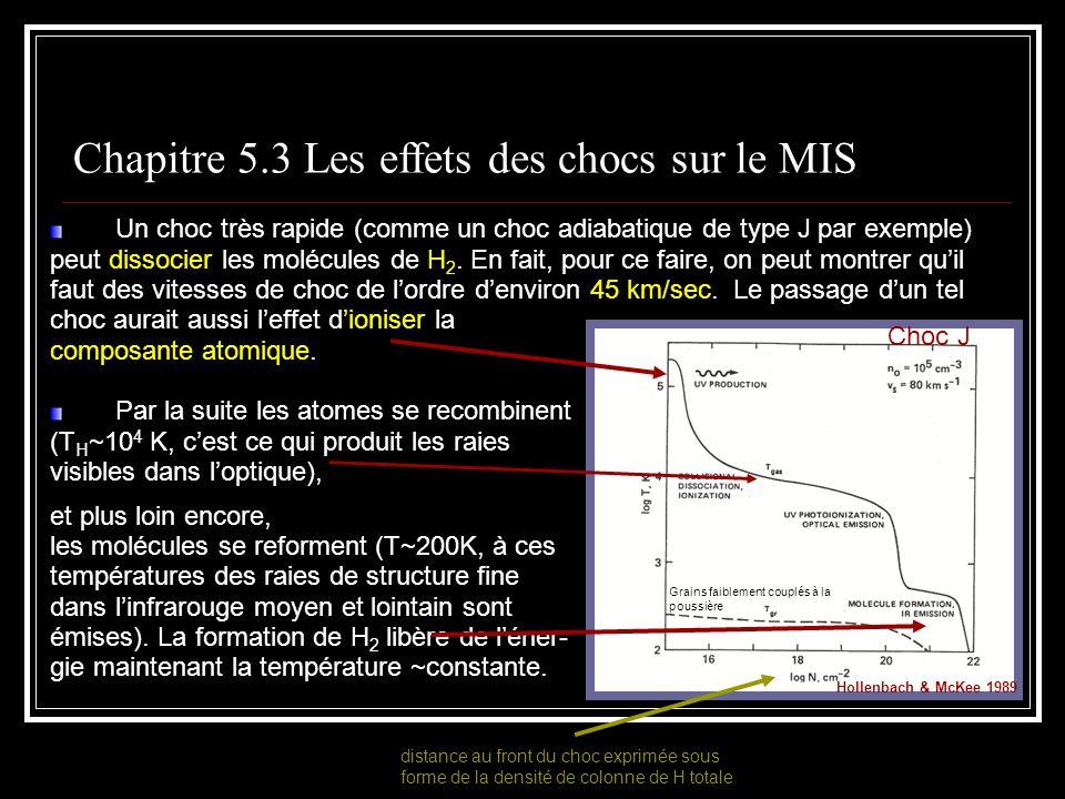 Chapitre 5.3 Les effets des chocs sur le MIS