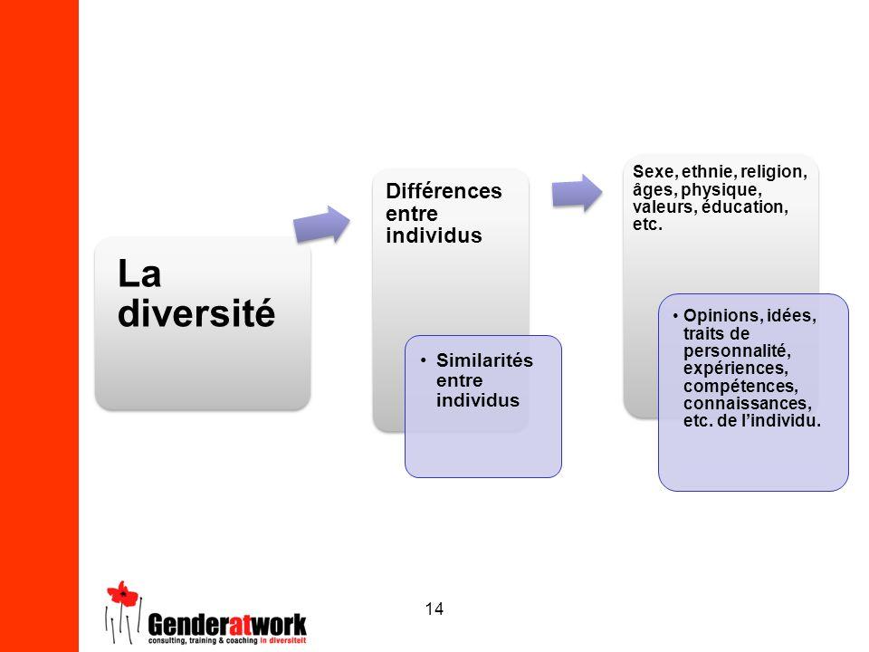 La diversité Différences entre individus Similarités entre individus