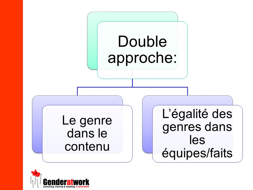 Double approche: L'égalité des genres dans les équipes/faits
