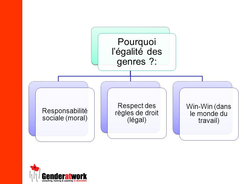Pourquoi l'égalité des genres :