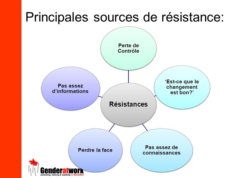 Principales sources de résistance: