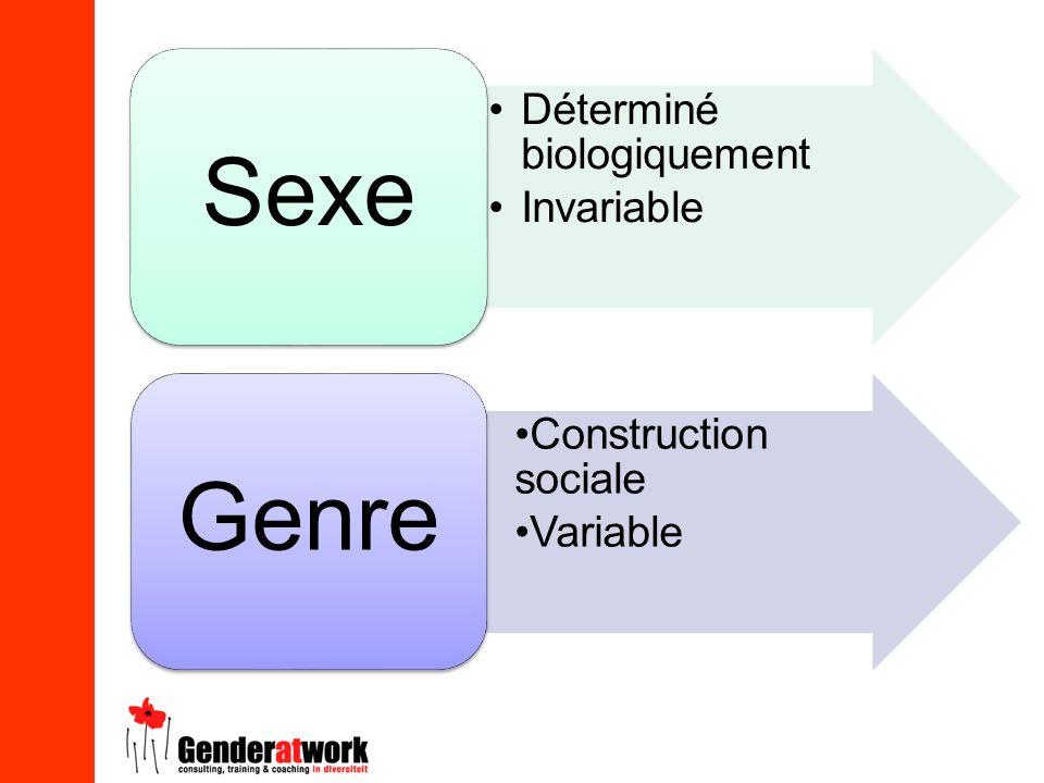 Sexe Genre Déterminé biologiquement Invariable Construction sociale