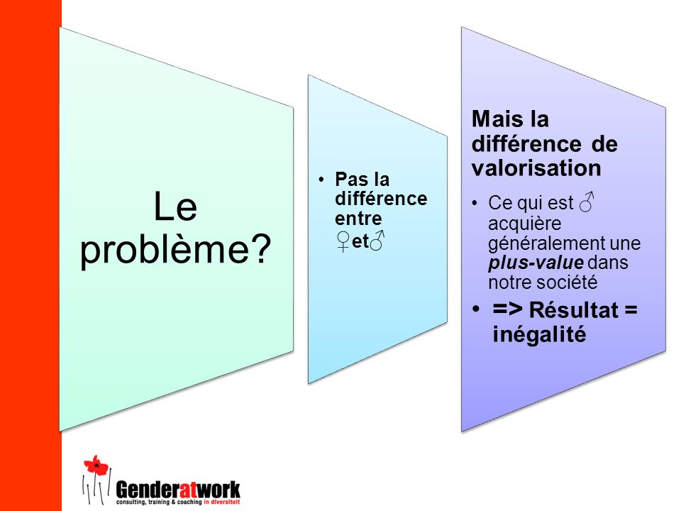 Le problème => Résultat = inégalité