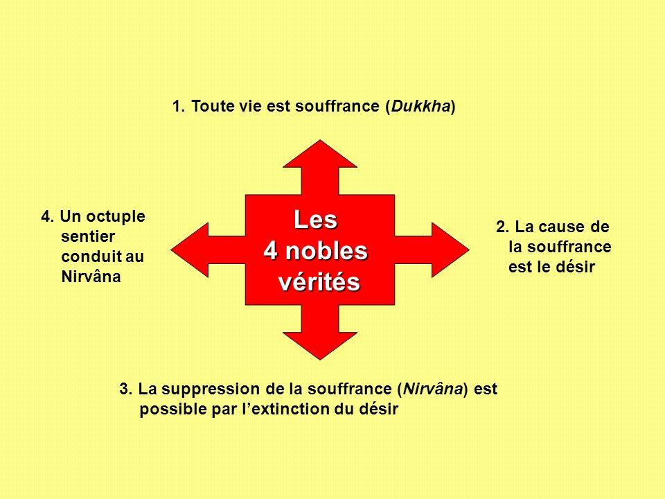 Les 4 nobles vérités 1. Toute vie est souffrance (Dukkha)