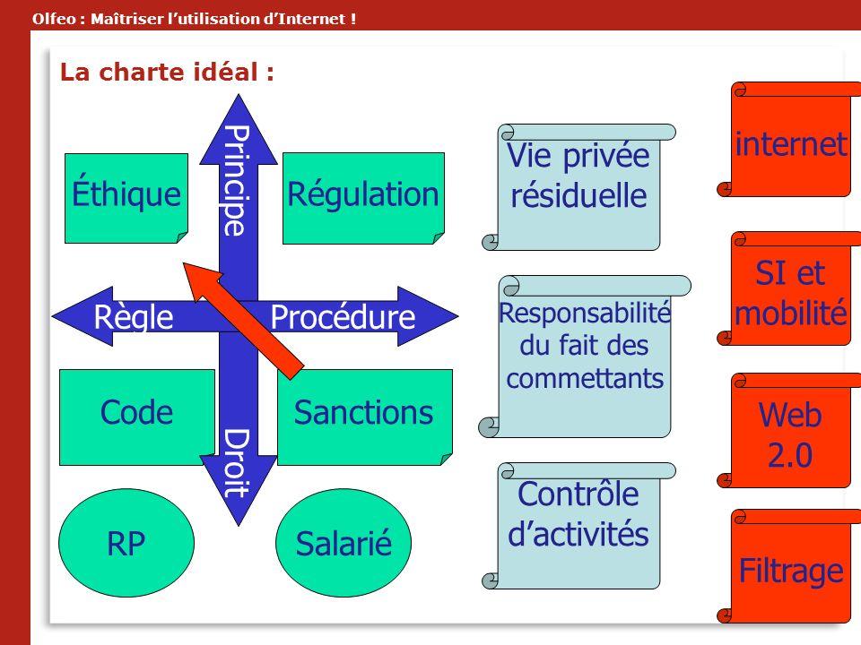 internet Principe Droit Règle Procédure Vie privée résiduelle Éthique