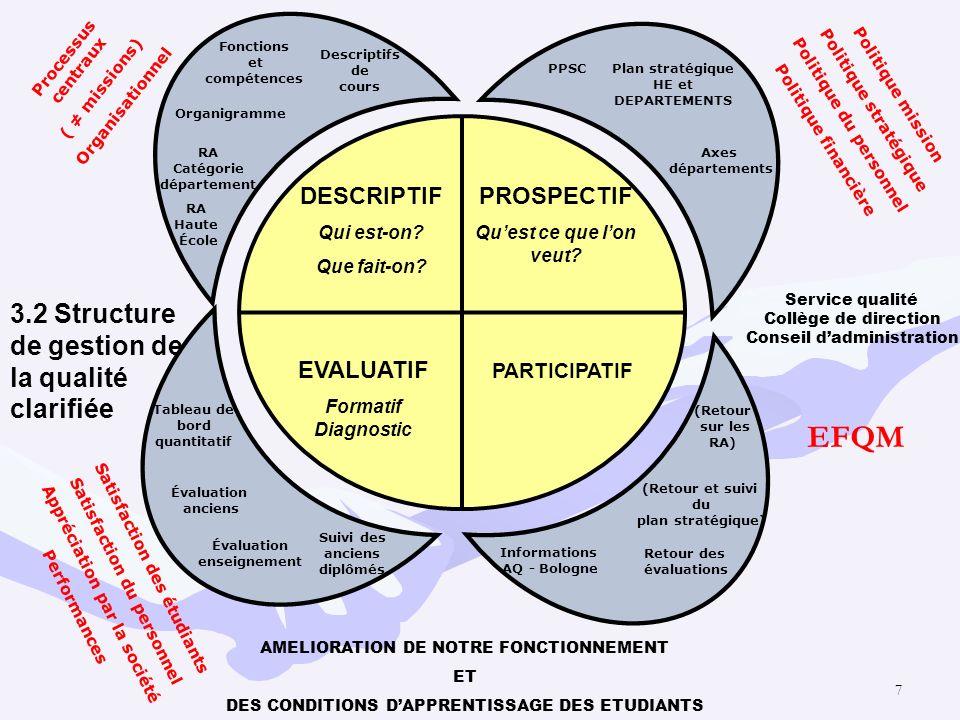 EFQM 3.2 Structure de gestion de la qualité clarifiée DESCRIPTIF