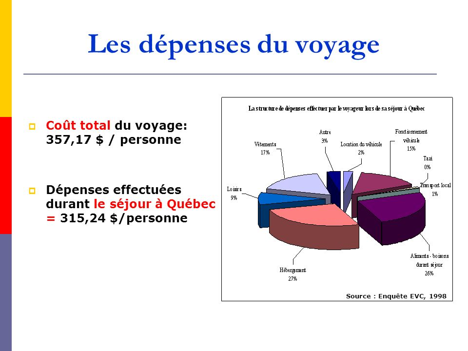 Les dépenses du voyage Coût total du voyage: 357,17 $ / personne