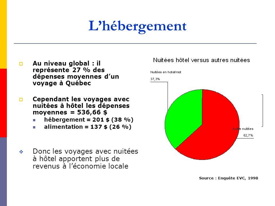 L'hébergement Au niveau global : il représente 27 % des dépenses moyennes d'un voyage à Québec.