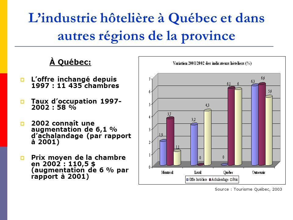 L'industrie hôtelière à Québec et dans autres régions de la province