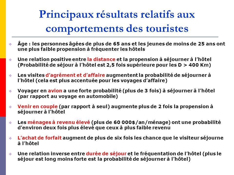 Principaux résultats relatifs aux comportements des touristes