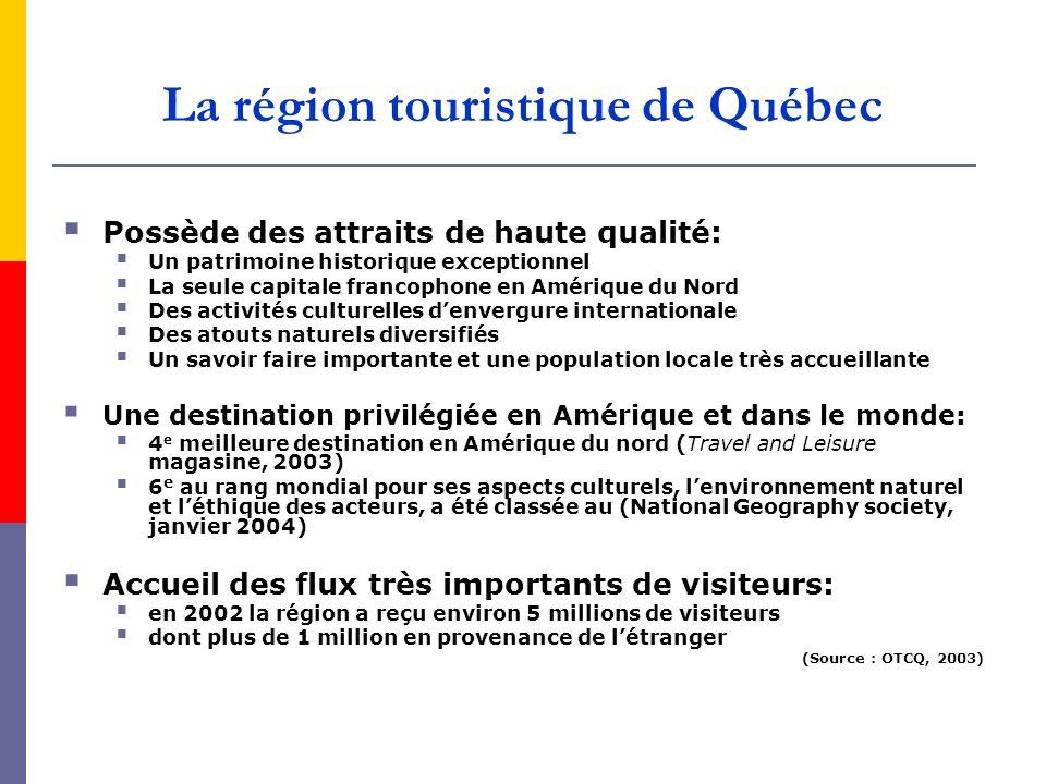 La région touristique de Québec
