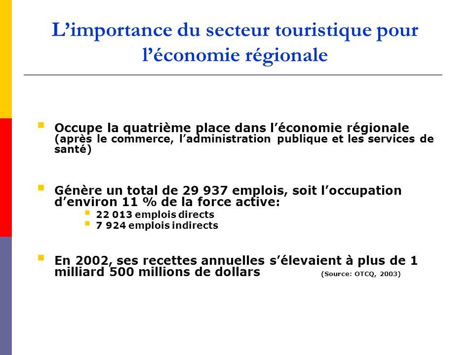L'importance du secteur touristique pour l'économie régionale