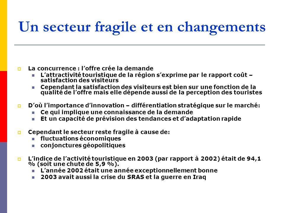 Un secteur fragile et en changements