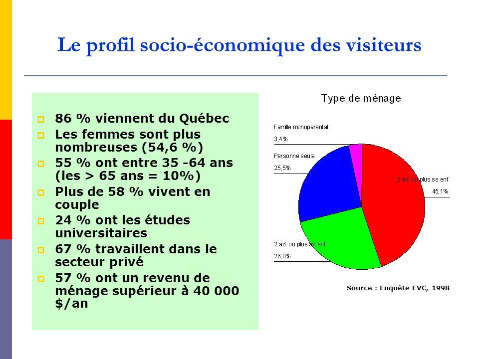 Le profil socio-économique des visiteurs