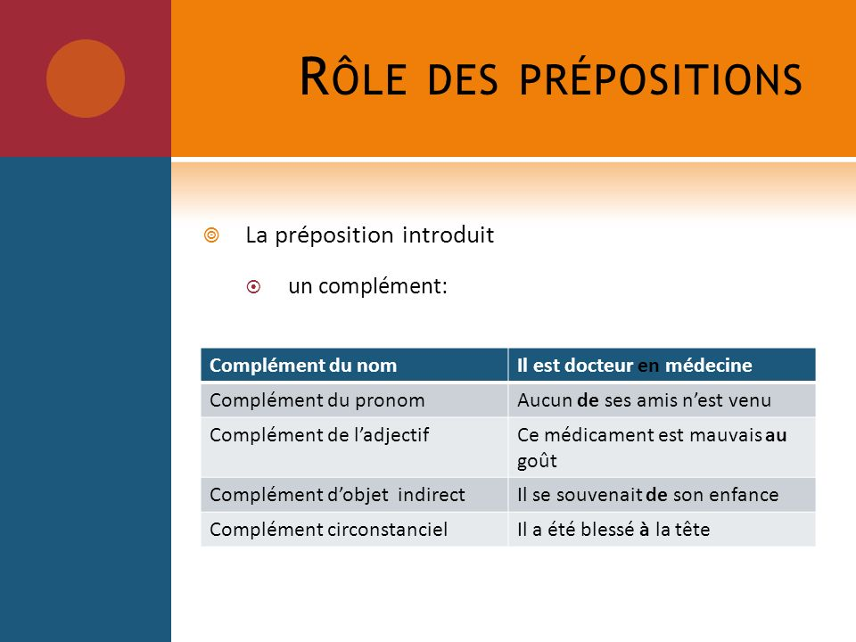 Rôle des prépositions La préposition introduit un complément:
