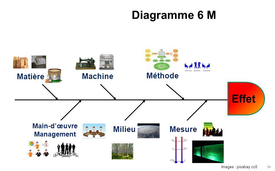 Diagramme 6 M Effet Matière Machine Méthode Milieu Mesure Main-d'œuvre