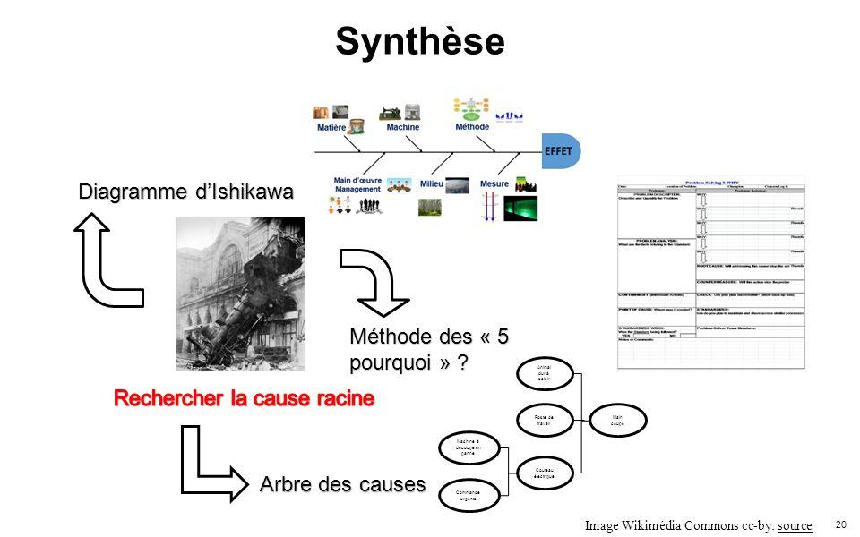 Synthèse Diagramme d'Ishikawa Méthode des « 5 pourquoi »