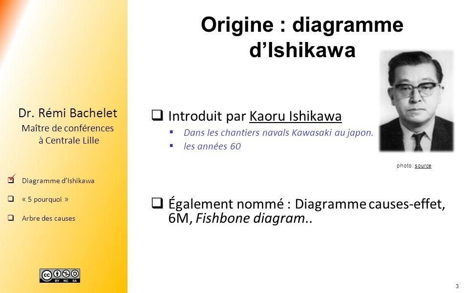 Origine : diagramme d'Ishikawa