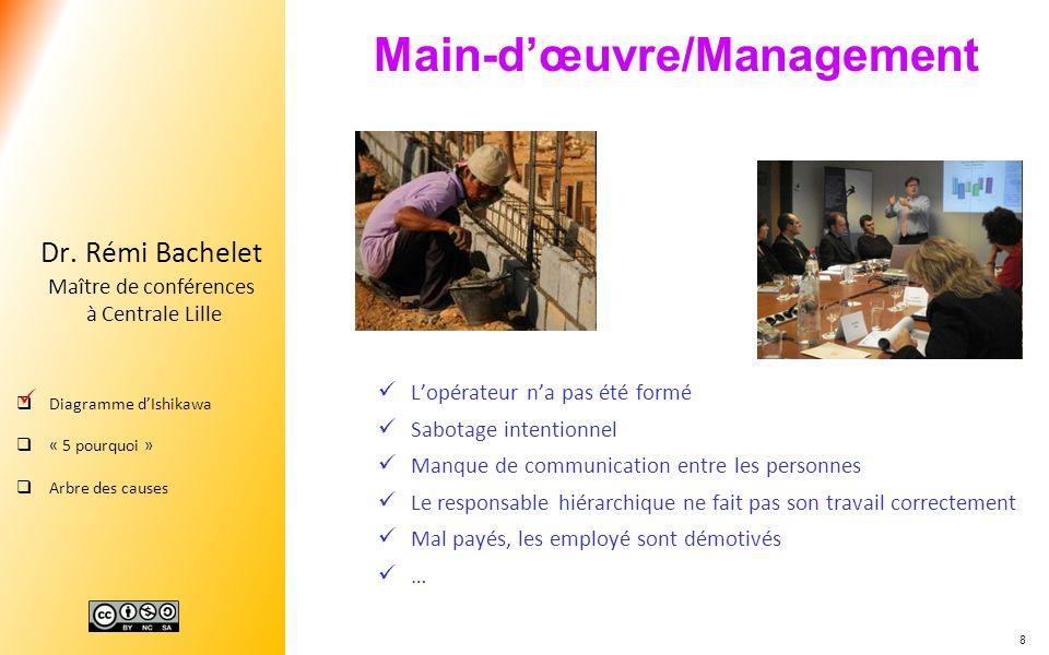 Main-d'œuvre/Management