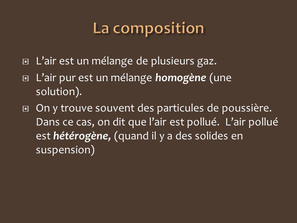 La composition L'air est un mélange de plusieurs gaz.