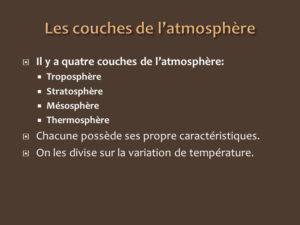 Les couches de l'atmosphère