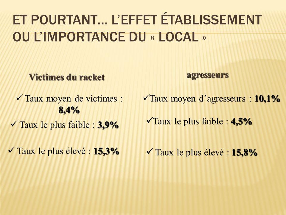 Et pourtant… L'effet établissement ou l'importance du « local »
