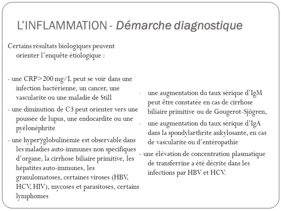 L'INFLAMMATION - Démarche diagnostique