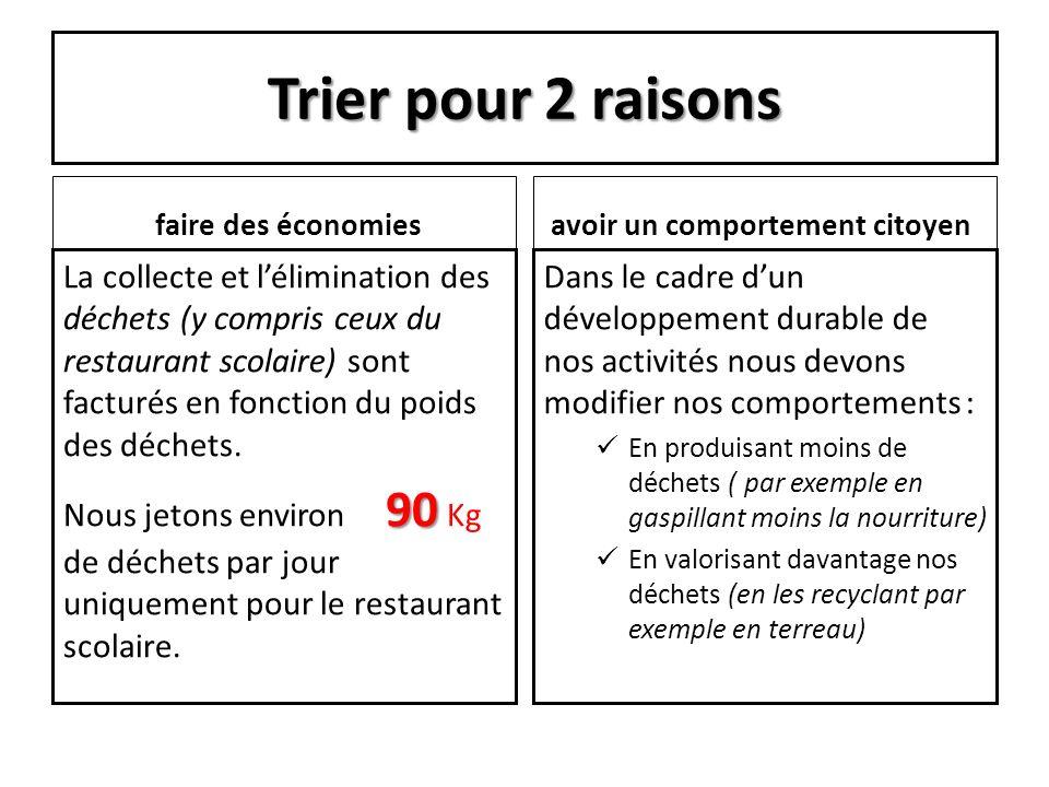 Trier pour 2 raisons faire des économies. avoir un comportement citoyen.
