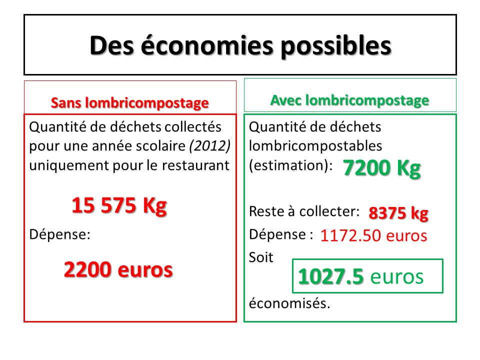 Des économies possibles