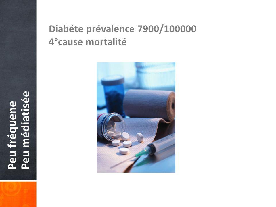 Peu médiatisée Peu fréquene Diabéte prévalence 7900/100000