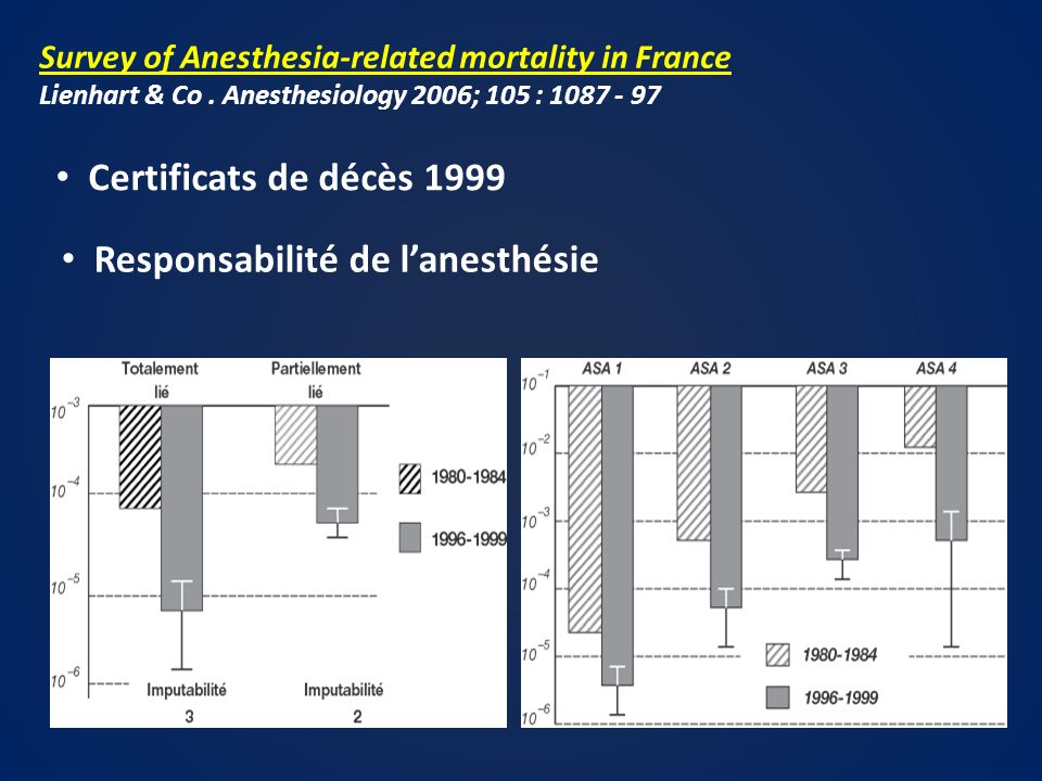 Responsabilité de l'anesthésie