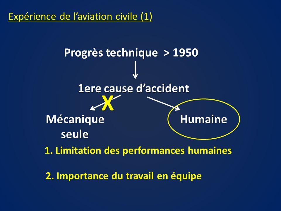 X Progrès technique > 1950 1ere cause d'accident Mécanique seule