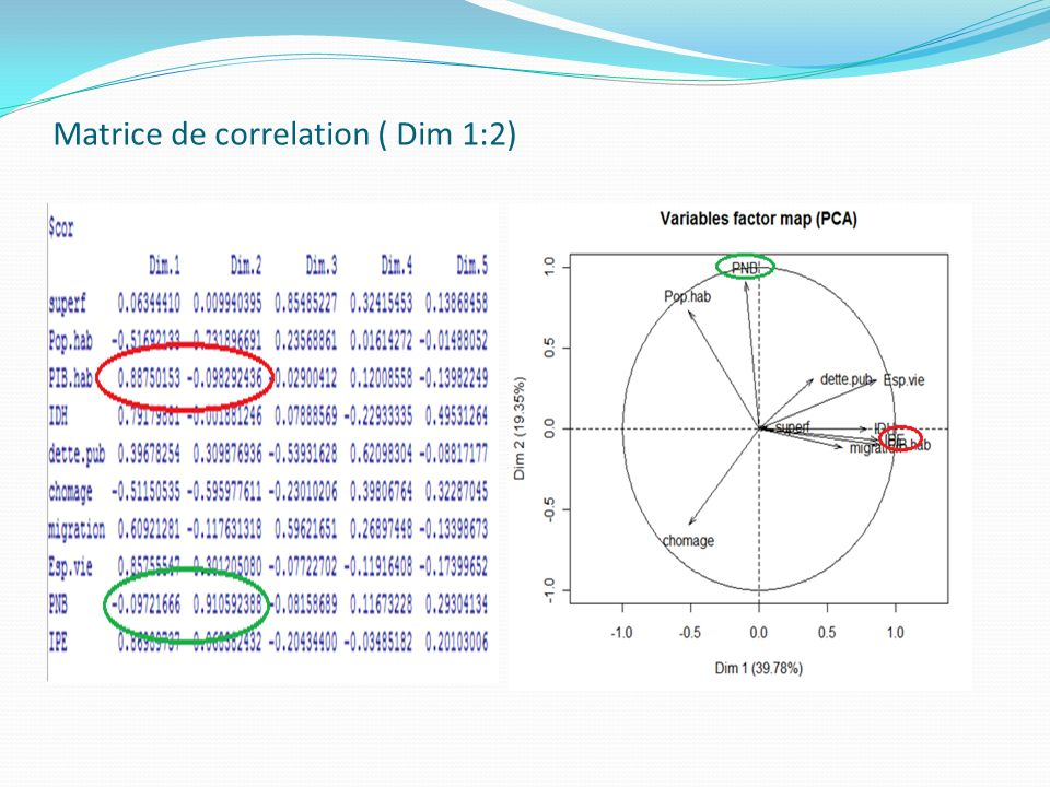 Matrice de correlation ( Dim 1:2)