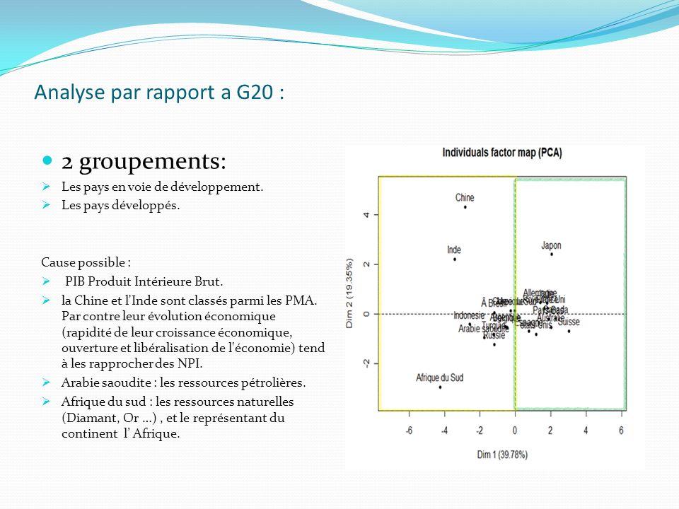 Analyse par rapport a G20 :