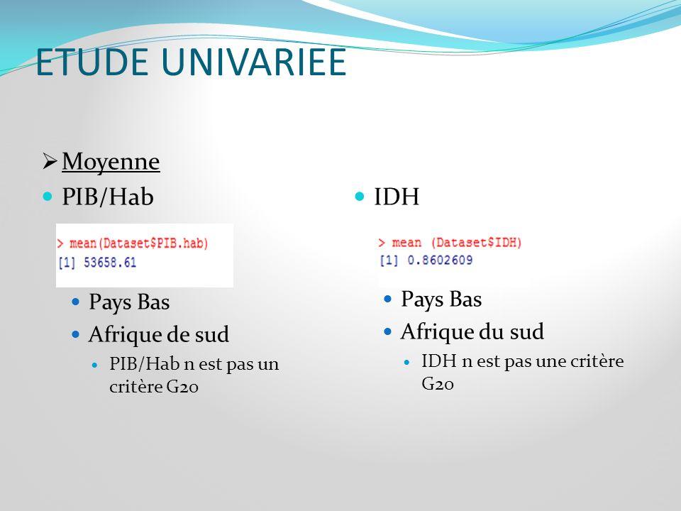 ETUDE UNIVARIEE Moyenne PIB/Hab IDH Pays Bas Pays Bas Afrique de sud