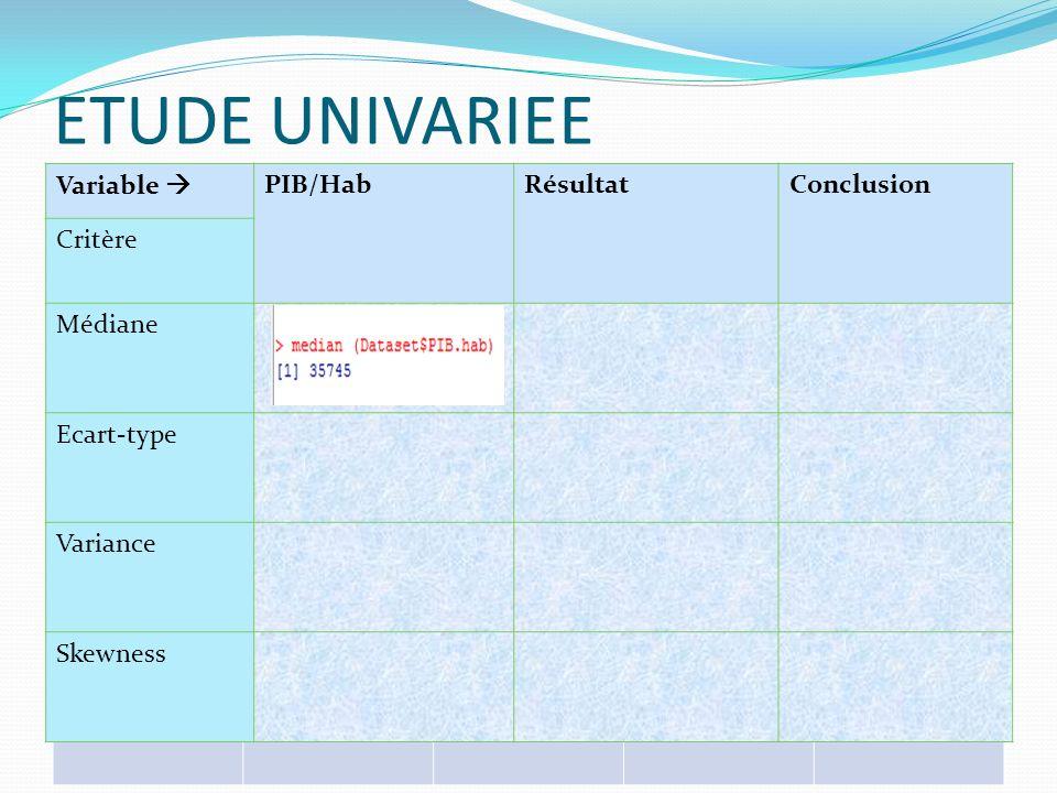ETUDE UNIVARIEE Variable  PIB/Hab Résultat Conclusion Critère Médiane