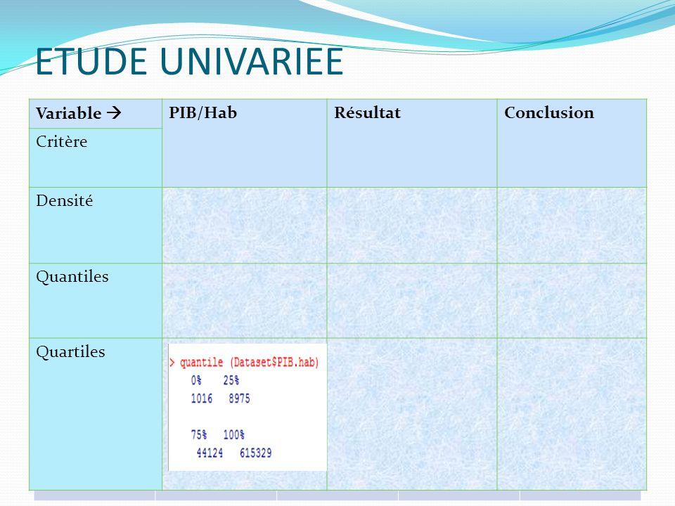 ETUDE UNIVARIEE Variable  PIB/Hab Résultat Conclusion Critère Densité