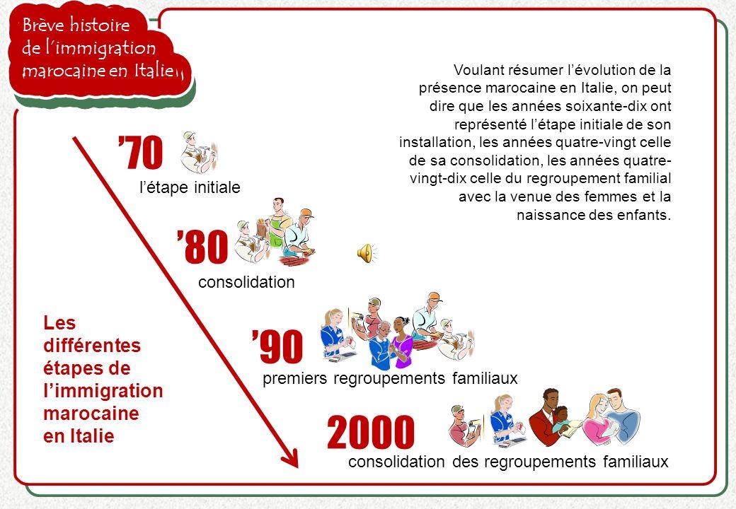 '70 '80 '90 2000 Brève histoire de l'immigration marocaine en Italie