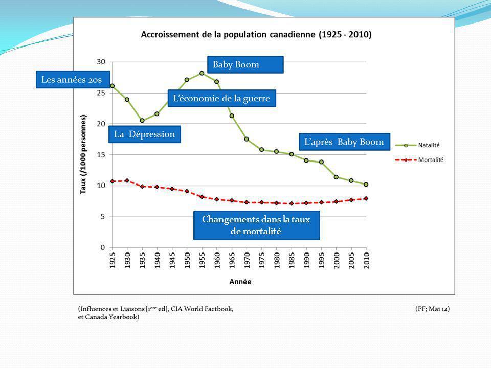 Changements dans la taux de mortalité