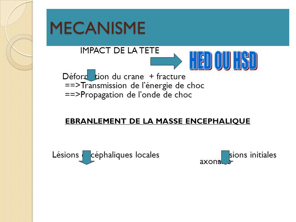 MECANISME HED OU HSD Déformation du crane + fracture