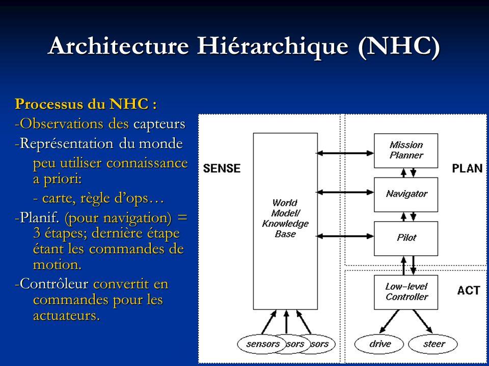 Architecture Hiérarchique (NHC)