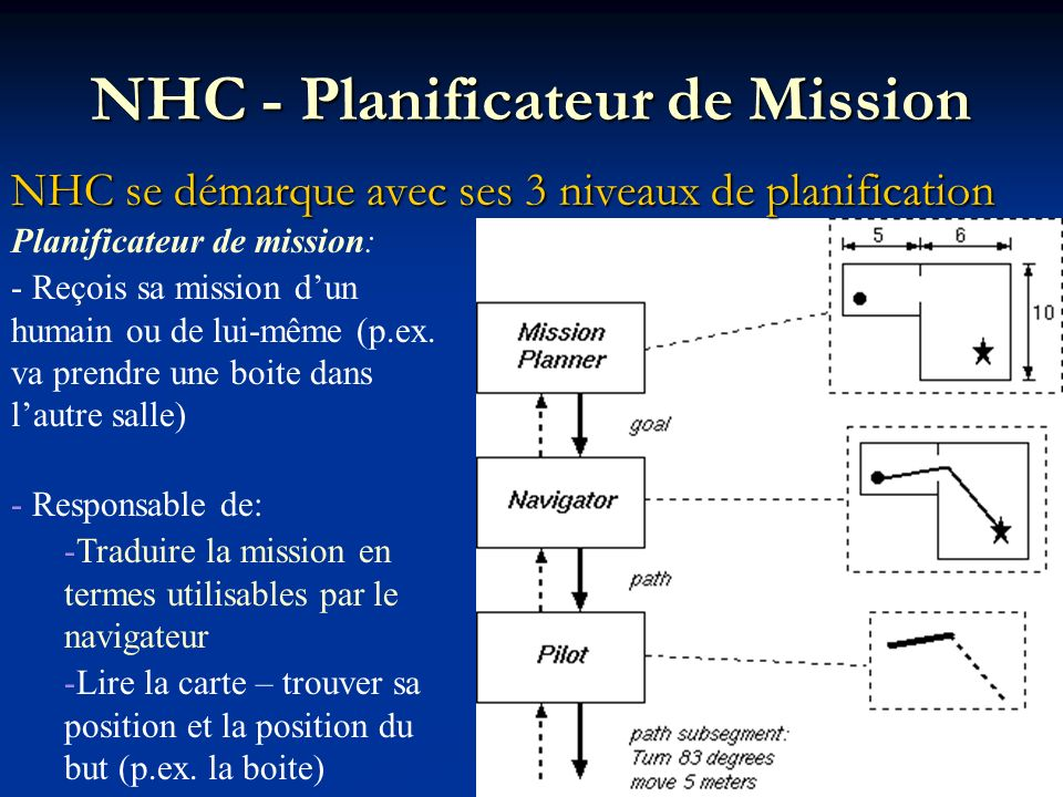 NHC - Planificateur de Mission