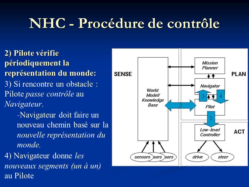 NHC - Procédure de contrôle