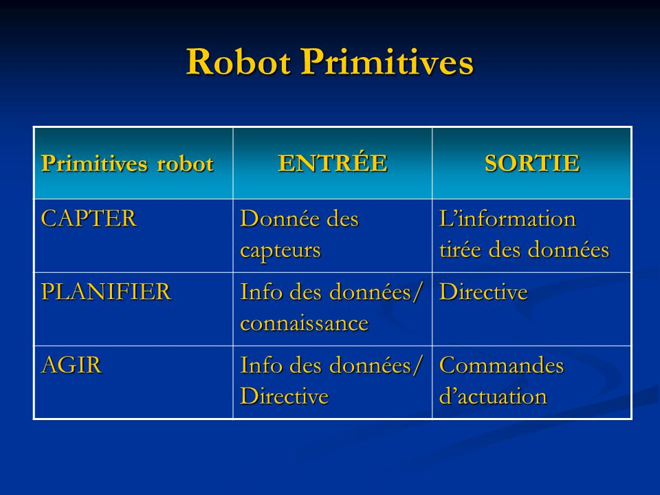 Robot Primitives Primitives robot ENTRÉE SORTIE CAPTER