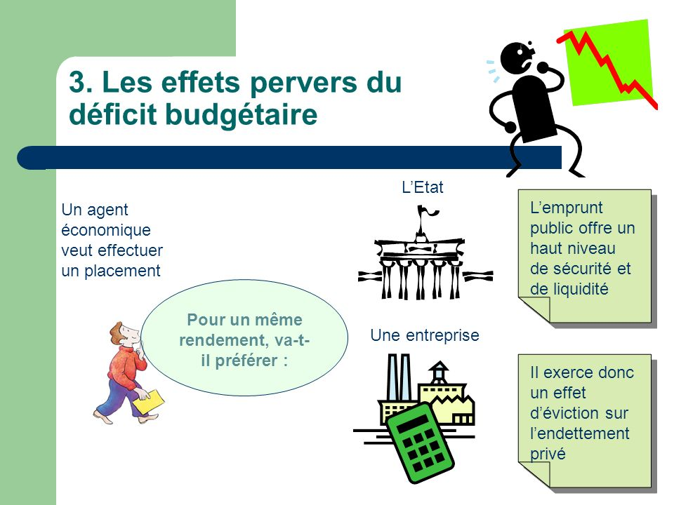3. Les effets pervers du déficit budgétaire