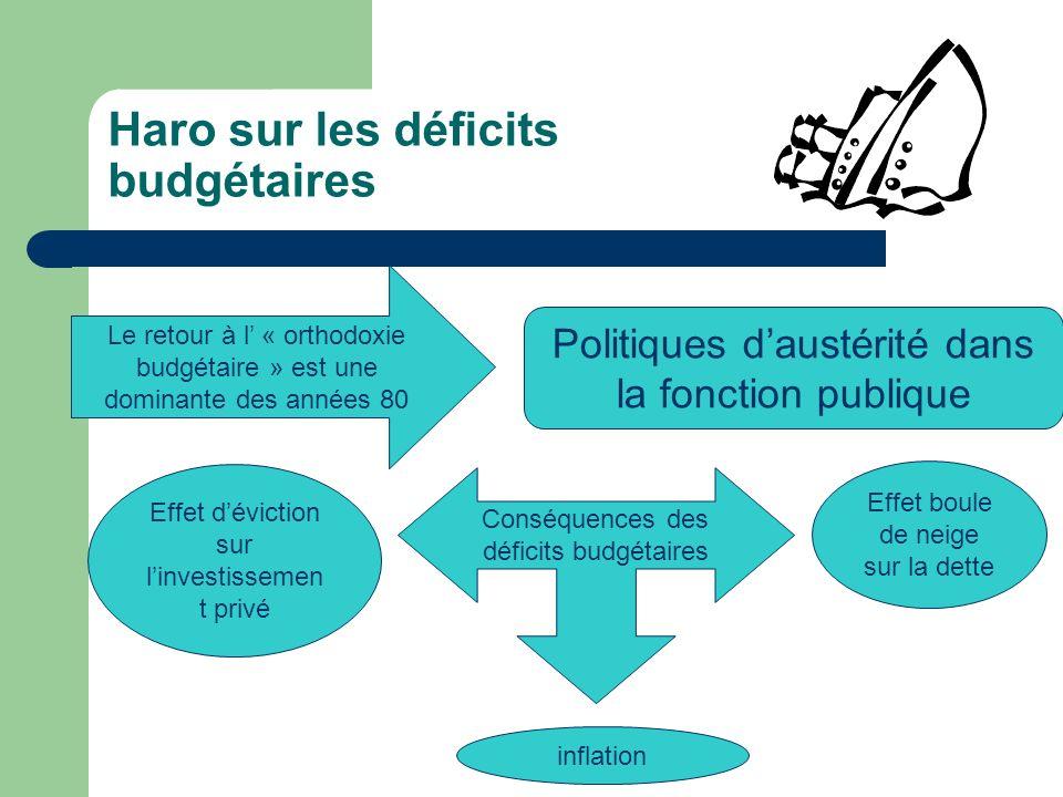 Haro sur les déficits budgétaires