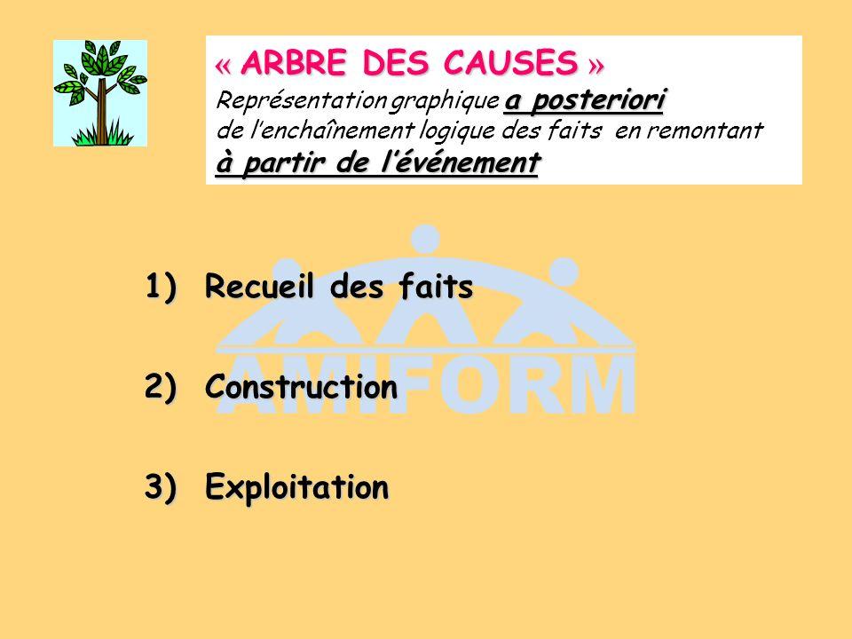 « ARBRE DES CAUSES » Représentation graphique a posteriori de l'enchaînement logique des faits en remontant à partir de l'événement