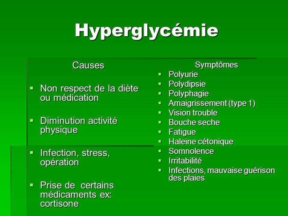 Hyperglycémie Causes Non respect de la diète ou médication